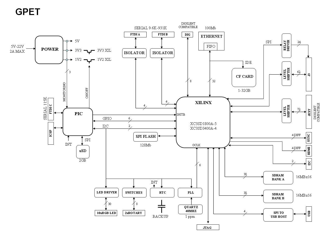 Hardware Description Gpet